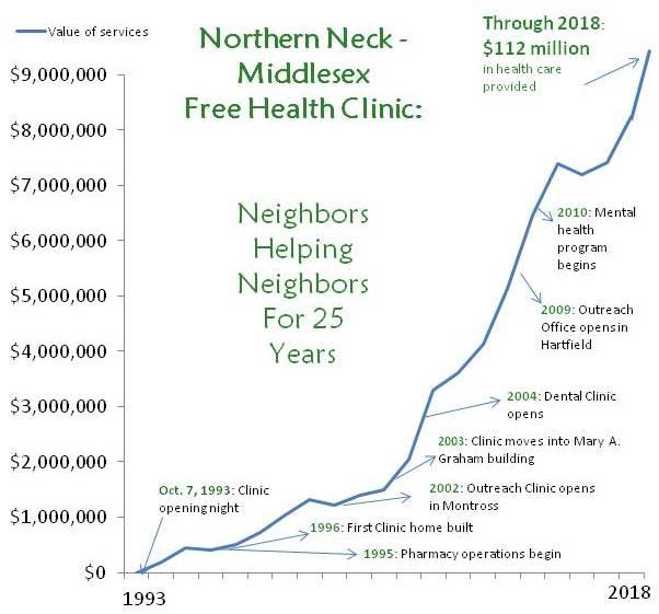 History-chart